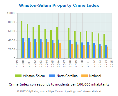 Winston-Salem Property Crime vs. State and National Per Capita
