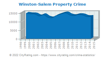 Winston-Salem Property Crime