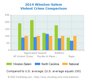 Winston-Salem Violent Crime vs. State and National Comparison