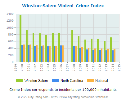 Winston-Salem Violent Crime vs. State and National Per Capita