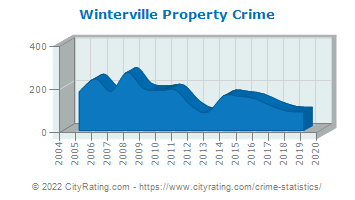 Winterville Property Crime