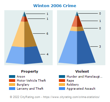 Winton Crime 2006