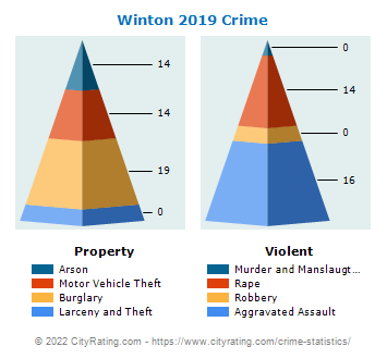Winton Crime 2019
