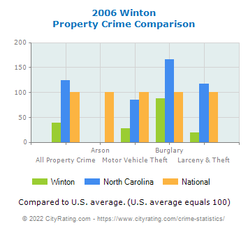 Winton Property Crime vs. State and National Comparison