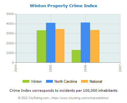 Winton Property Crime vs. State and National Per Capita