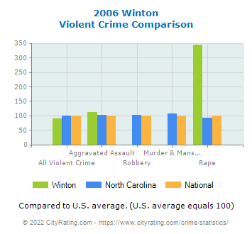 Winton Violent Crime vs. State and National Comparison