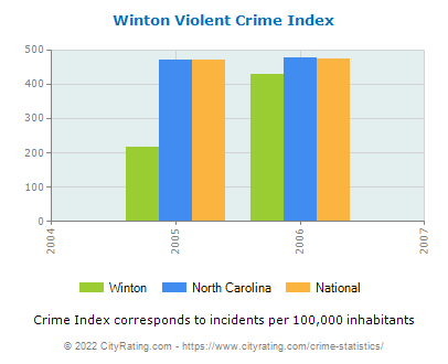 Winton Violent Crime vs. State and National Per Capita