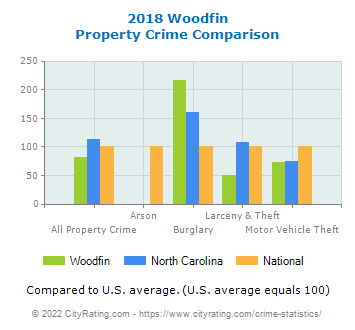 Woodfin Property Crime vs. State and National Comparison