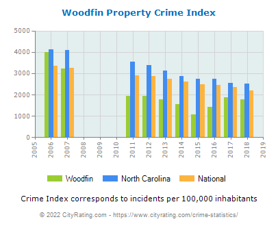 Woodfin Property Crime vs. State and National Per Capita