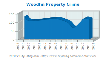 Woodfin Property Crime