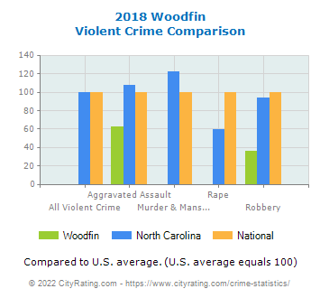 Woodfin Violent Crime vs. State and National Comparison