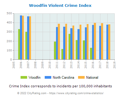 Woodfin Violent Crime vs. State and National Per Capita