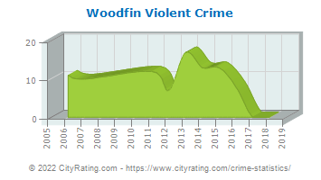 Woodfin Violent Crime