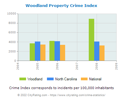Woodland Property Crime vs. State and National Per Capita