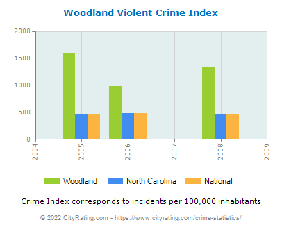 Woodland Violent Crime vs. State and National Per Capita