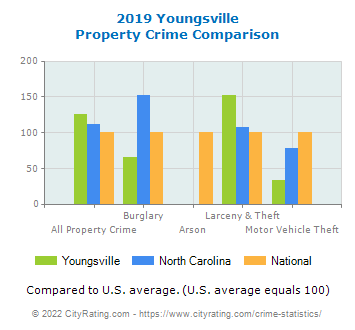 Youngsville Property Crime vs. State and National Comparison