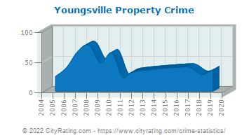 Youngsville Property Crime