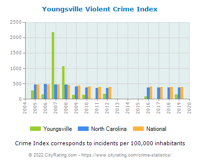 Youngsville Violent Crime vs. State and National Per Capita