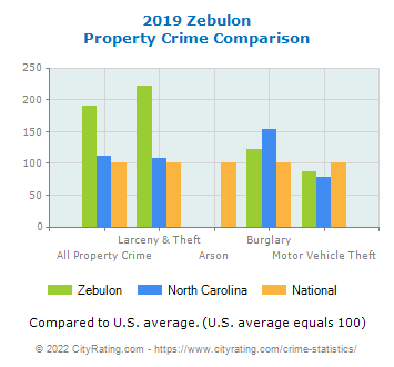Zebulon Property Crime vs. State and National Comparison