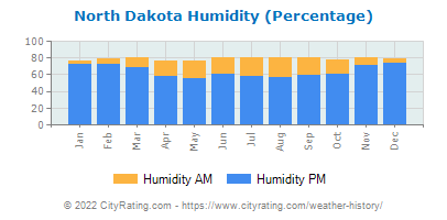 North Dakota Relative Humidity