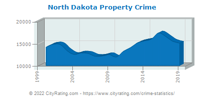 North Dakota Property Crime