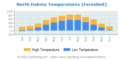 North Dakota Average Temperatures