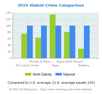 North Dakota Violent Crime vs. National Comparison