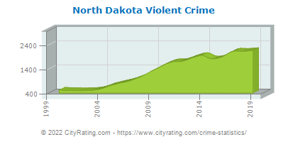 North Dakota Violent Crime