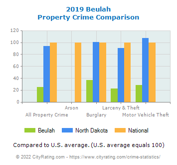 Beulah Property Crime vs. State and National Comparison