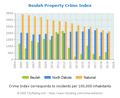Beulah Property Crime vs. State and National Per Capita