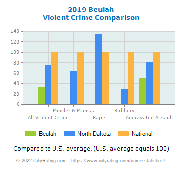 Beulah Violent Crime vs. State and National Comparison