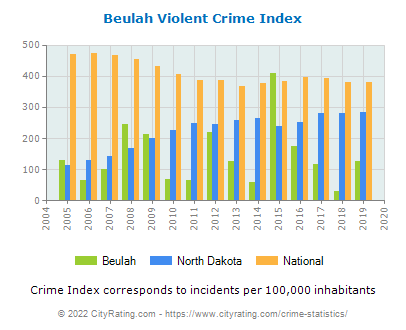 Beulah Violent Crime vs. State and National Per Capita