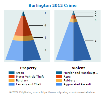 Burlington Crime 2012