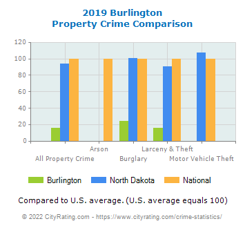 Burlington Property Crime vs. State and National Comparison