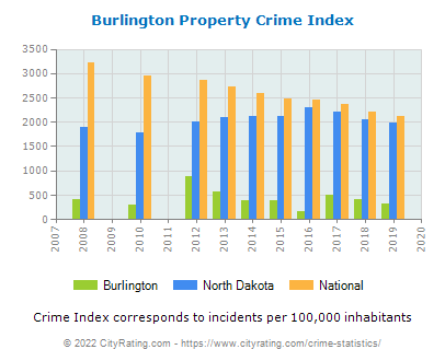 Burlington Property Crime vs. State and National Per Capita