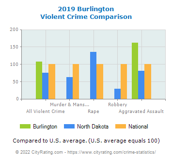 Burlington Violent Crime vs. State and National Comparison