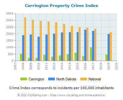 Carrington Property Crime vs. State and National Per Capita