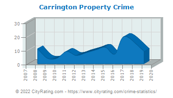 Carrington Property Crime