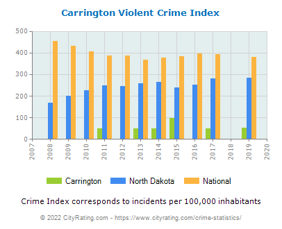 Carrington Violent Crime vs. State and National Per Capita