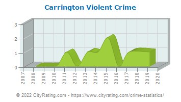 Carrington Violent Crime