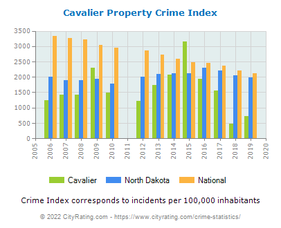 Cavalier Property Crime vs. State and National Per Capita