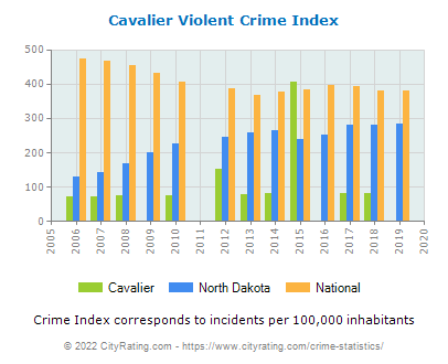 Cavalier Violent Crime vs. State and National Per Capita