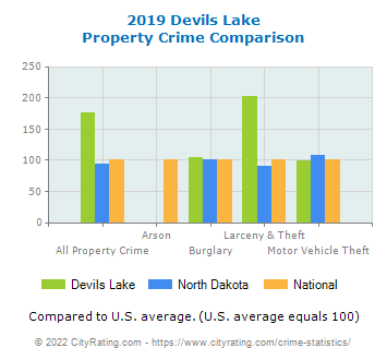 Devils Lake Property Crime vs. State and National Comparison