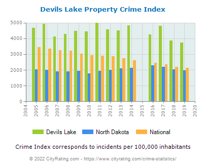 Devils Lake Property Crime vs. State and National Per Capita