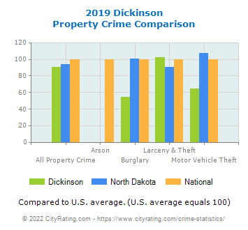 Dickinson Property Crime vs. State and National Comparison