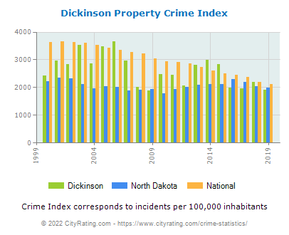 Dickinson Property Crime vs. State and National Per Capita