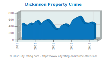 Dickinson Property Crime