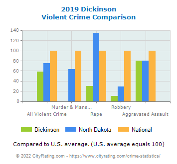 Dickinson Violent Crime vs. State and National Comparison