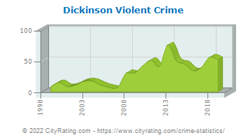 Dickinson Violent Crime
