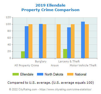 Ellendale Property Crime vs. State and National Comparison